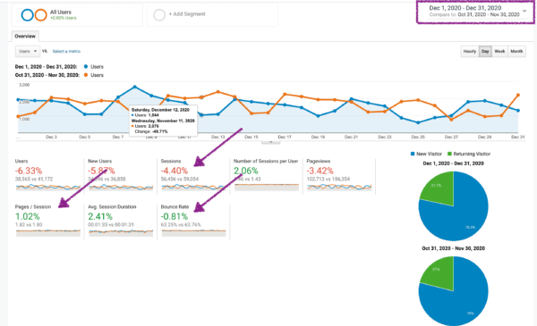 Time Comparison Google Analytics Audience Overview