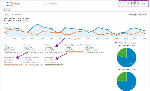 Year-Over-Year Comparison of Audience Overview in Google Analytics